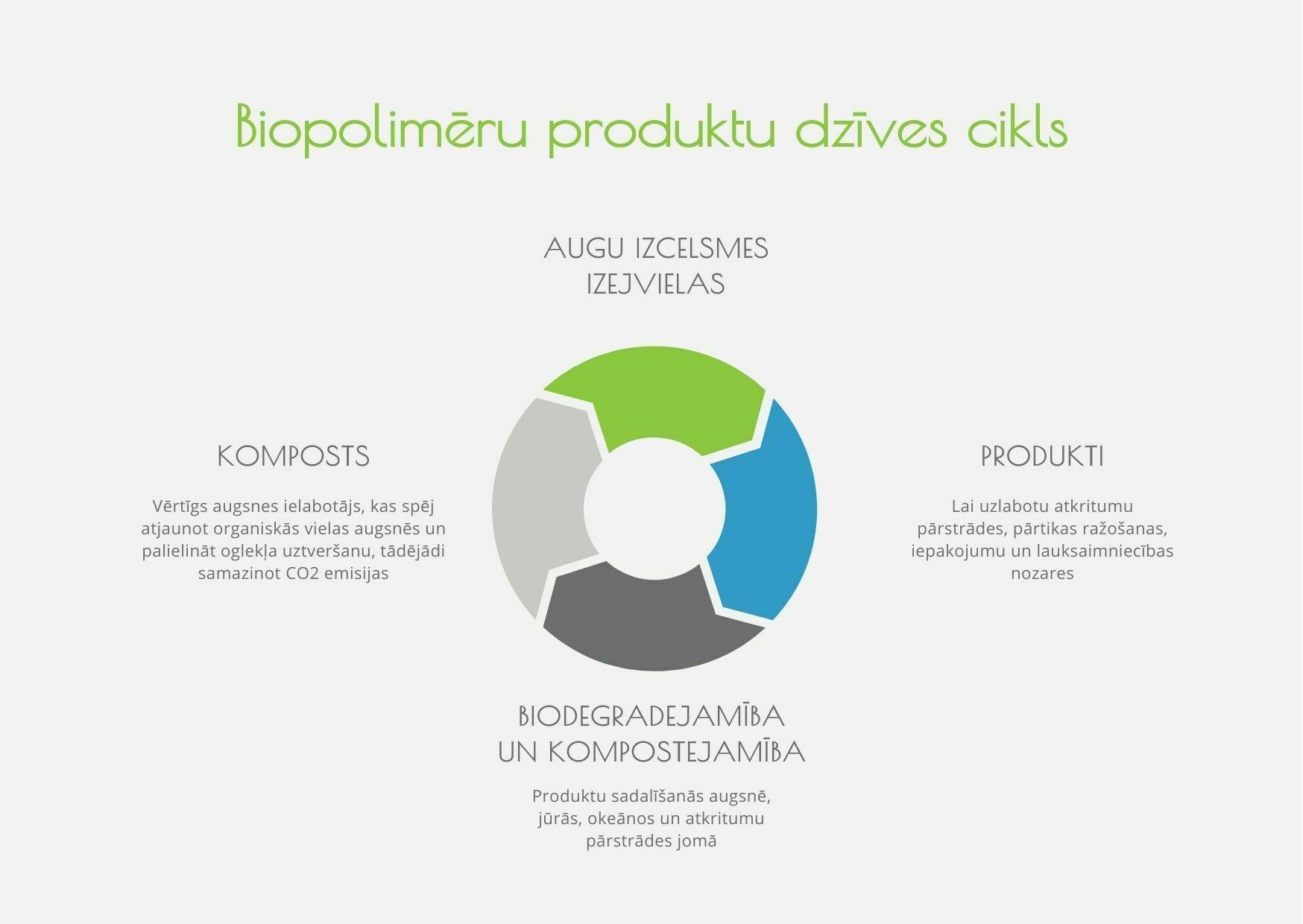 Biopolimēru produktu dzīves cikls